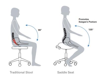 Saddle Task Tool Posture Image